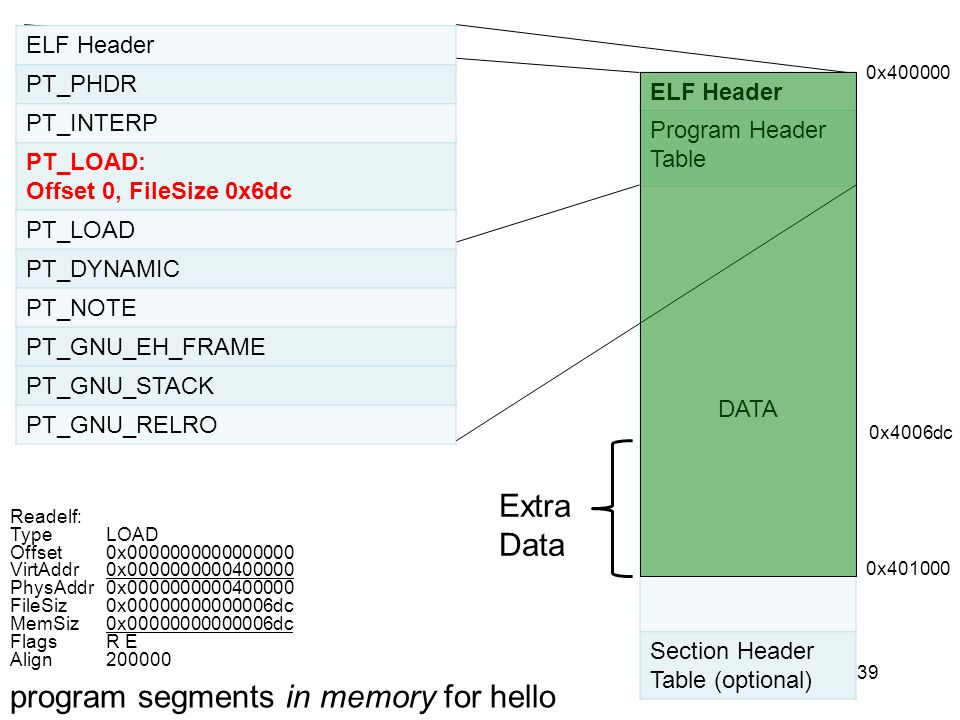 program segments in memory for hello