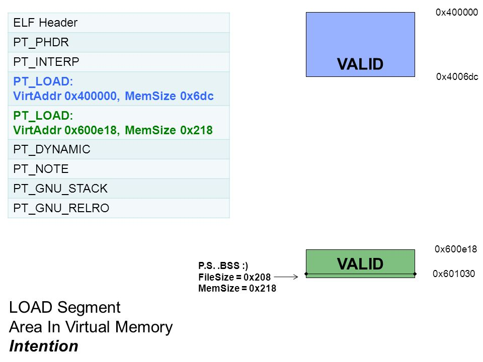 VALID VALID LOAD Segment Area In Virtual Memory Intention ELF Header