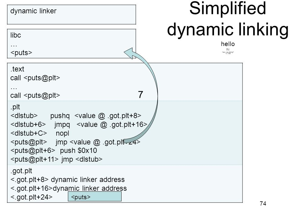 Simplified dynamic linking hello hi how you doing fine, thanks.