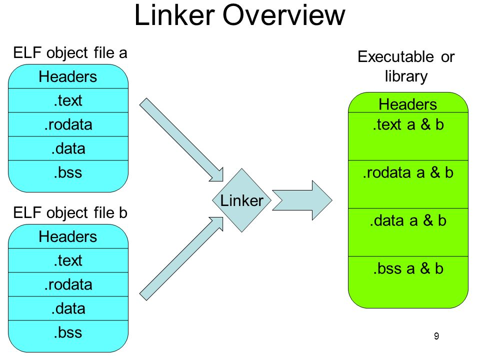 Linker Overview ELF object file a Executable or library Headers .text