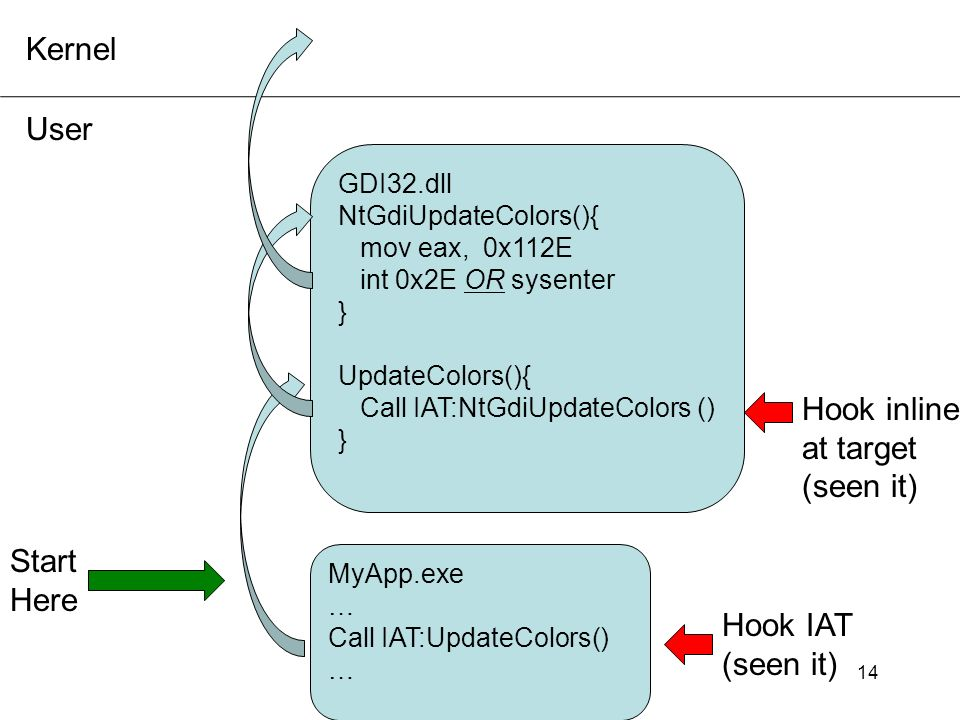 Kernel User Hook inline at target (seen it) Start Here Hook IAT