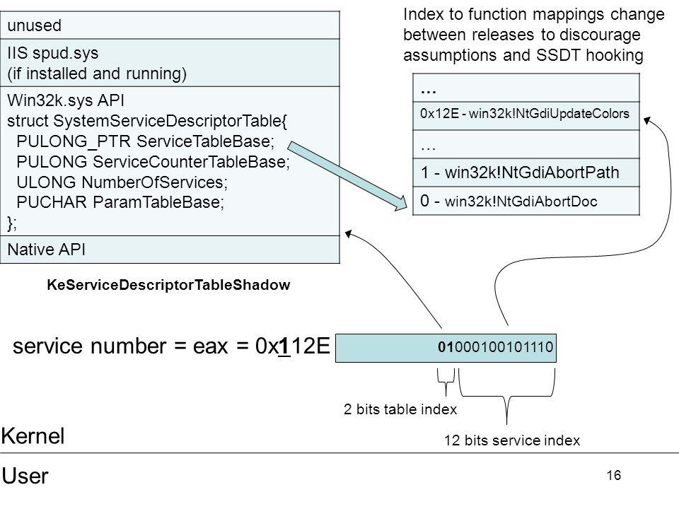 service number = eax = 0x112E