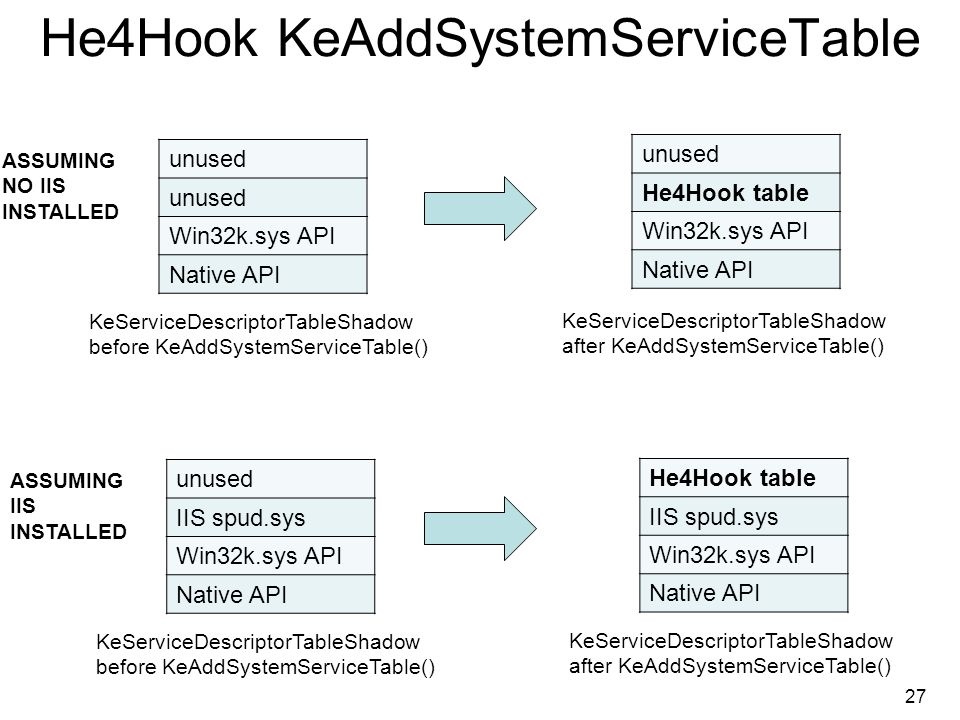 He4Hook KeAddSystemServiceTable