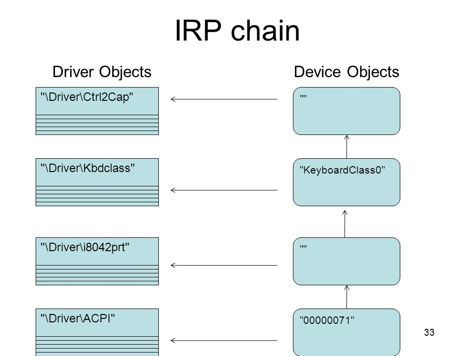IRP chain Driver Objects Device Objects \Driver\Ctrl2Cap