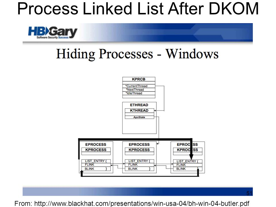 Process Linked List After DKOM