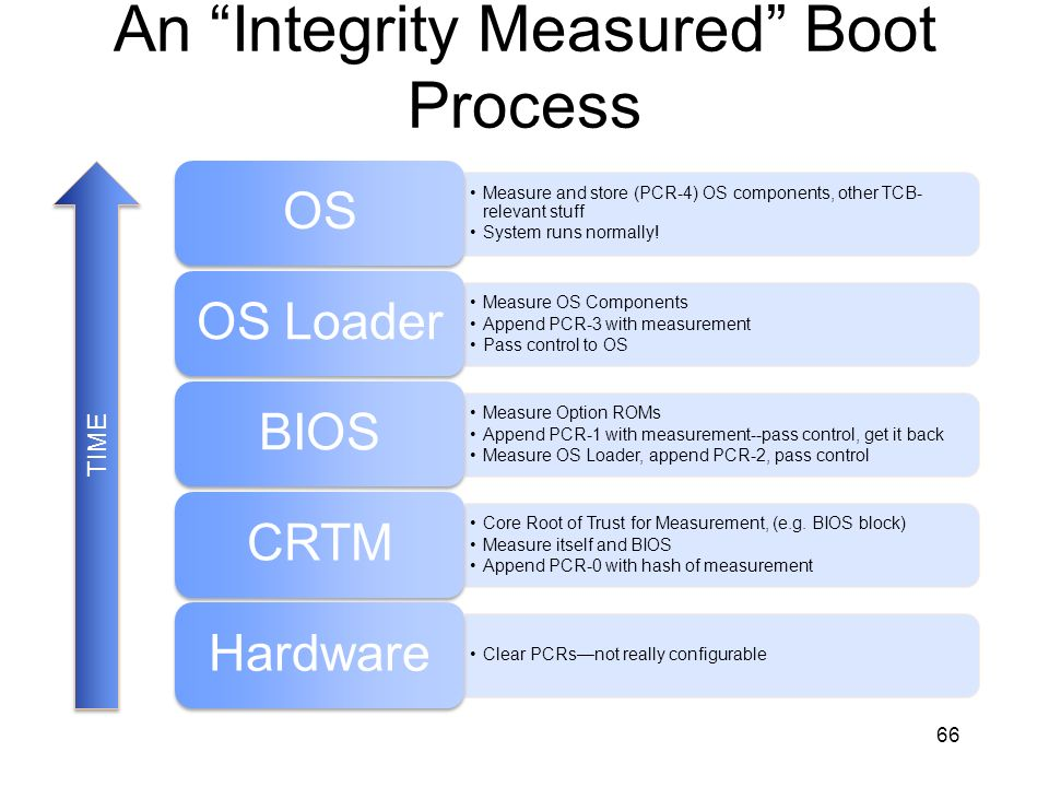 An Integrity Measured Boot Process