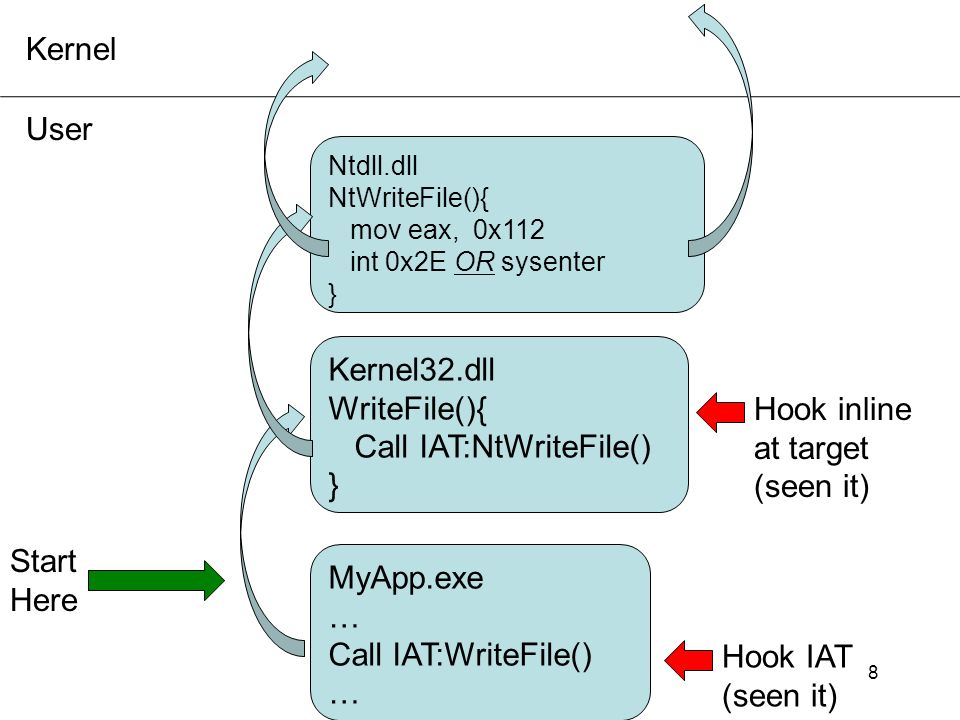 Call IAT:NtWriteFile() } Hook inline at target (seen it)