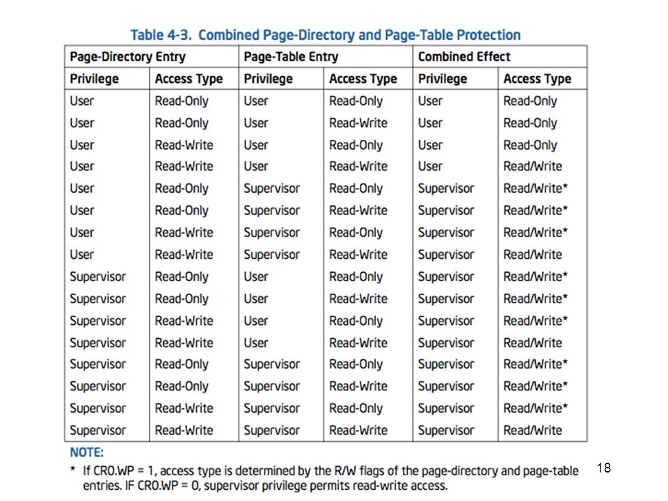 Page permissions table
