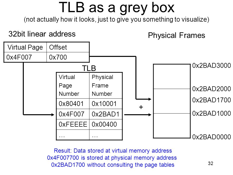 TLB as a grey box (not actually how it looks, just to give you something to visualize)