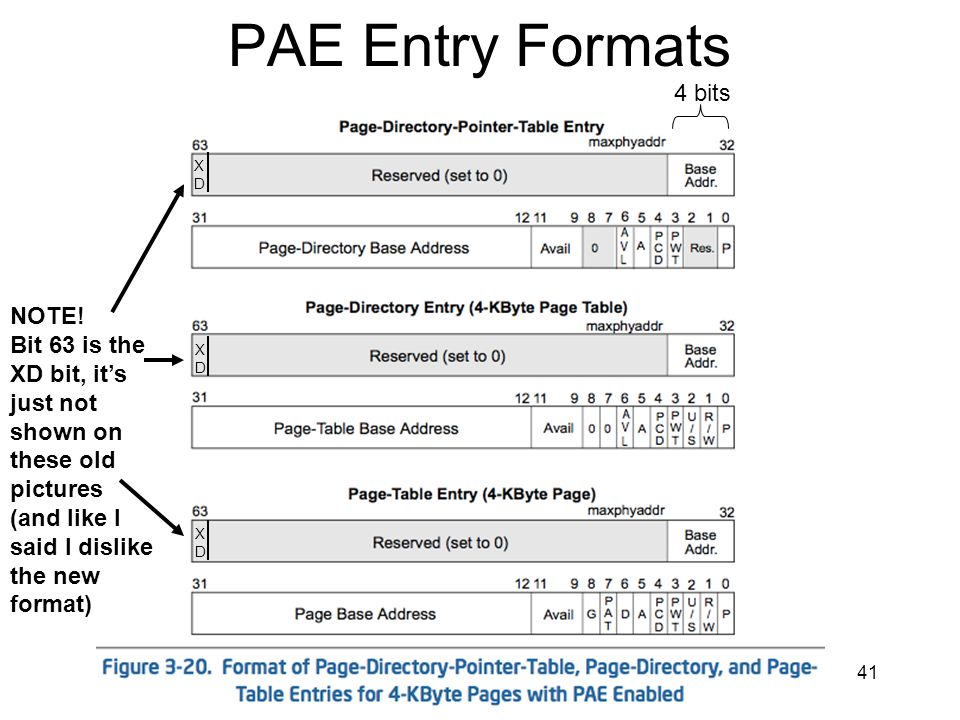 PAE Entry Formats 4 bits NOTE!