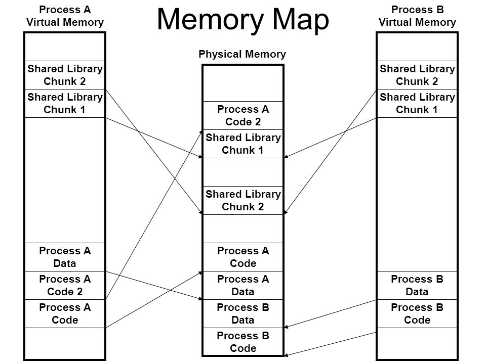 Memory Map Process A Virtual Memory Process B Virtual Memory