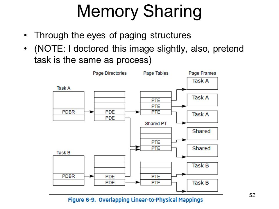 Memory Sharing Through the eyes of paging structures