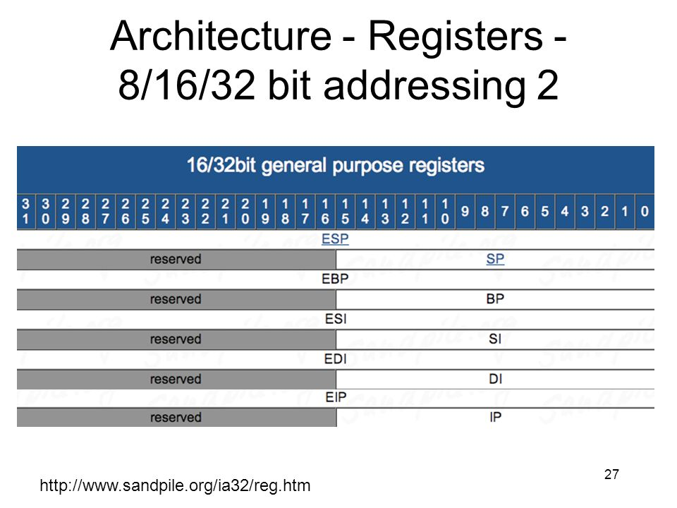 Architecture - Registers - 8/16/32 bit addressing 2