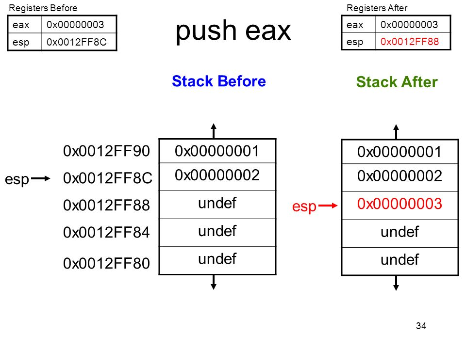 push eax 0x00000001 0x00000001 Stack Before Stack After 0x00000002