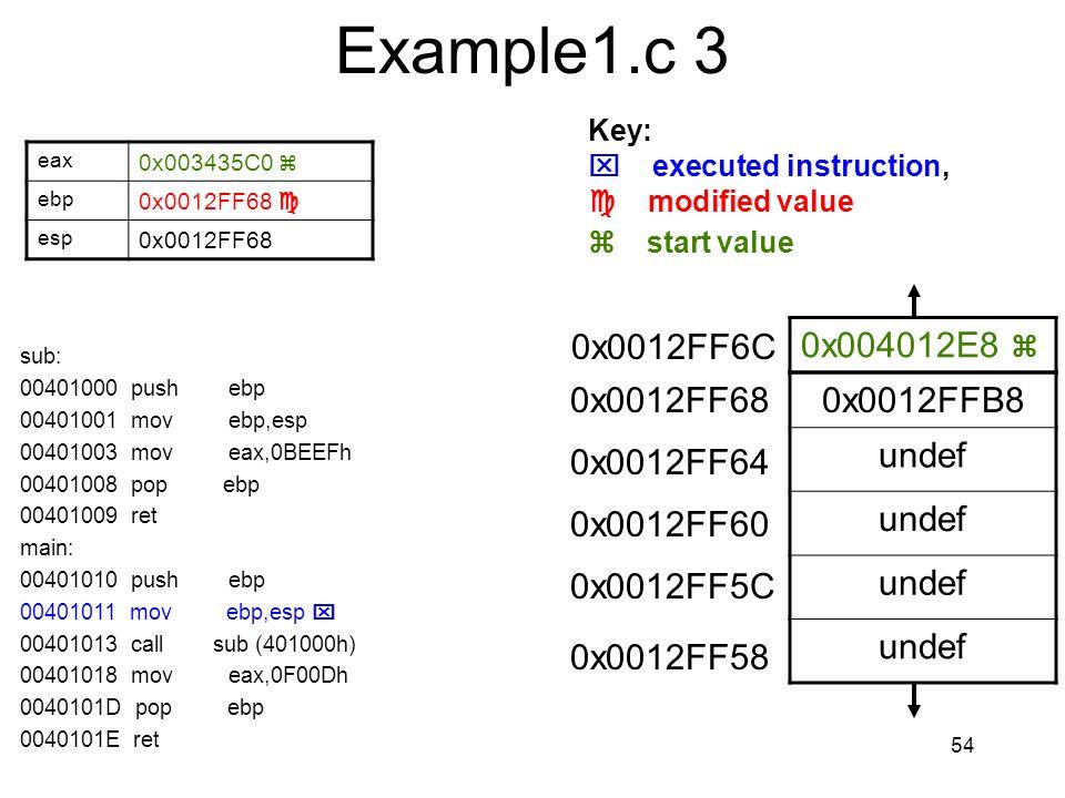 Example1.c 3 0x004012E8  0x0012FFB8 undef 0x0012FF6C 0x0012FF68