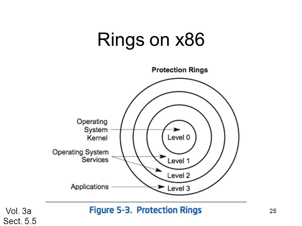 Rings on x86 Vol. 3a Sect. 5.5
