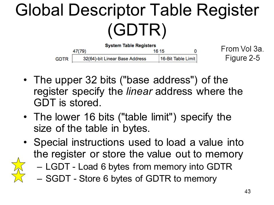 Global Descriptor Table Register (GDTR)