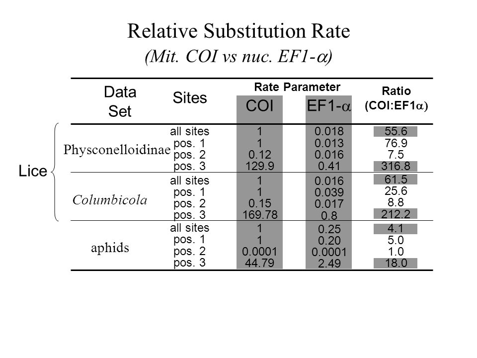 Relative Substitution Rate