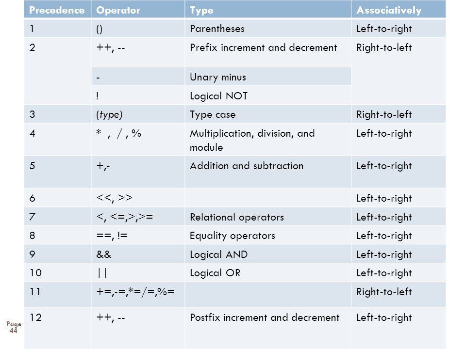 Associatively Type. Operator. Precedence. Left-to-right. Parentheses. () 1. Right-to-left. Prefix increment and decrement.