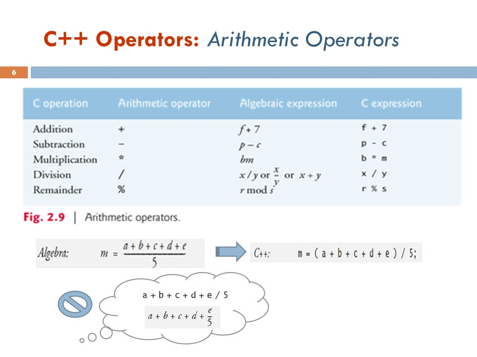 C++ Operators: Arithmetic Operators