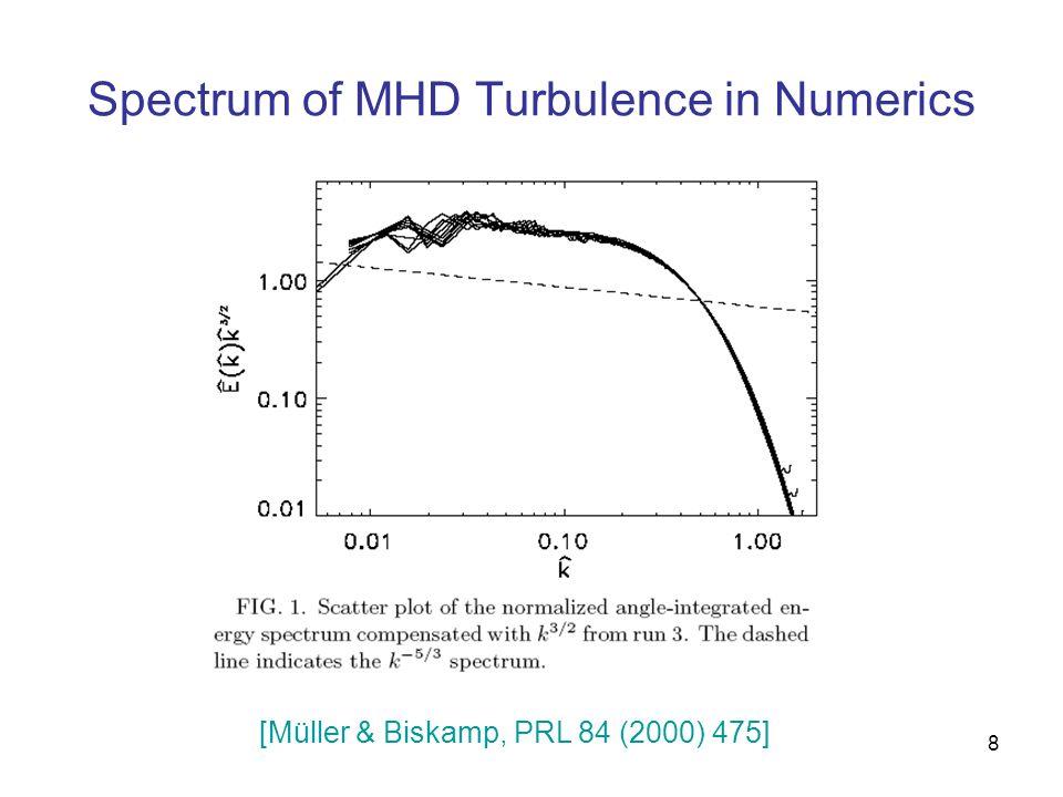 Spectrum of MHD Turbulence in Numerics