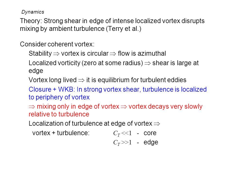 Consider coherent vortex: