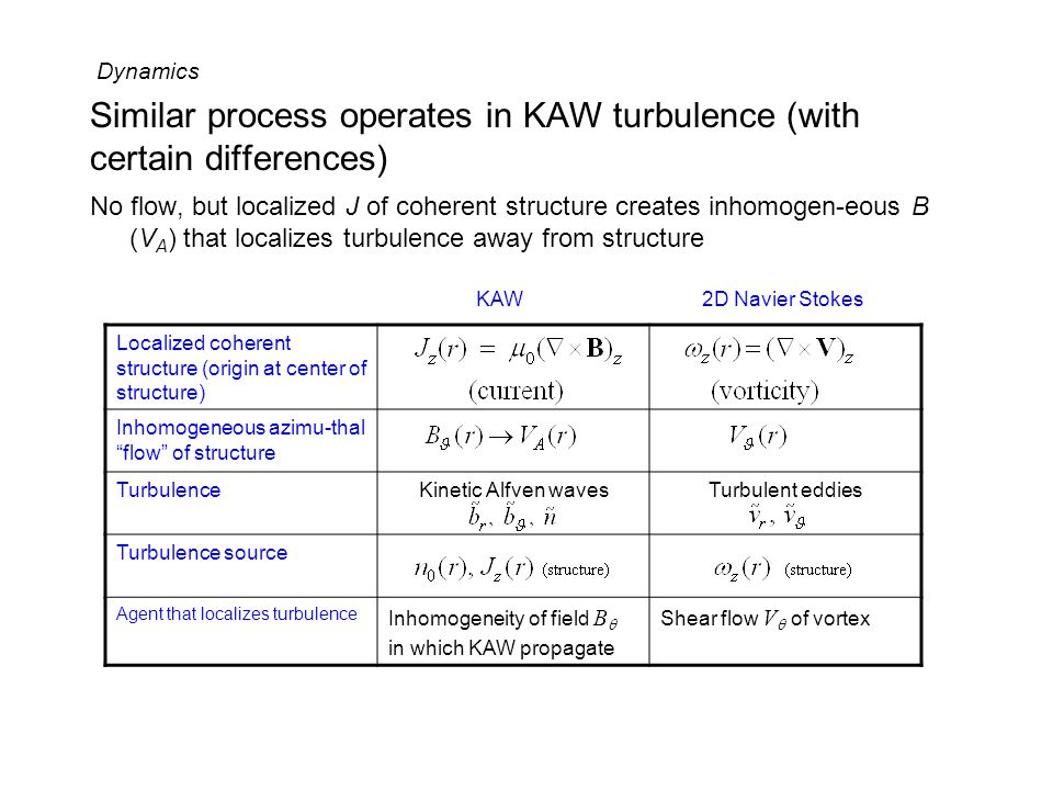 Similar process operates in KAW turbulence (with certain differences)
