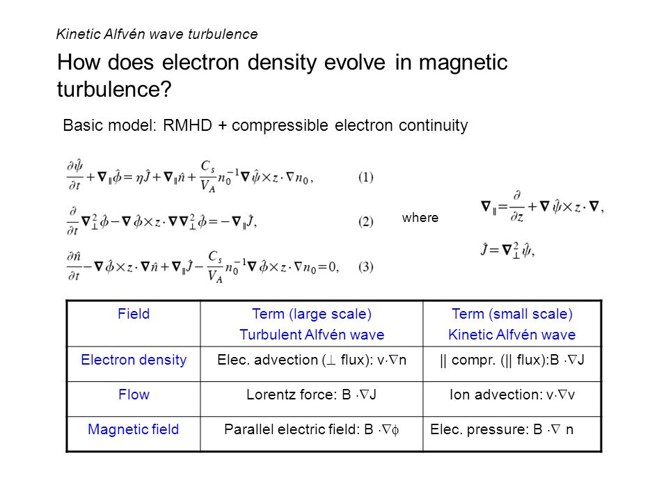 How does electron density evolve in magnetic turbulence