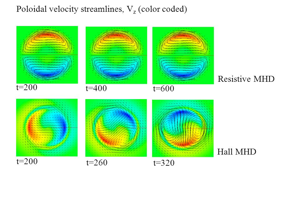Poloidal velocity streamlines, Vz (color coded)