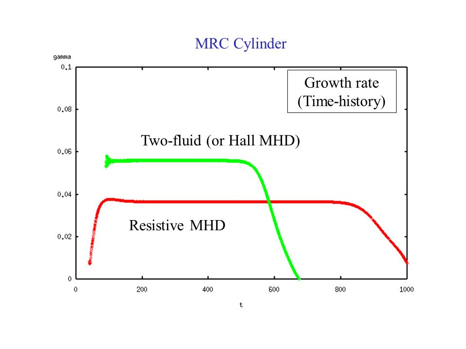 MRC Cylinder Growth rate (Time-history) Two-fluid (or Hall MHD) Resistive MHD