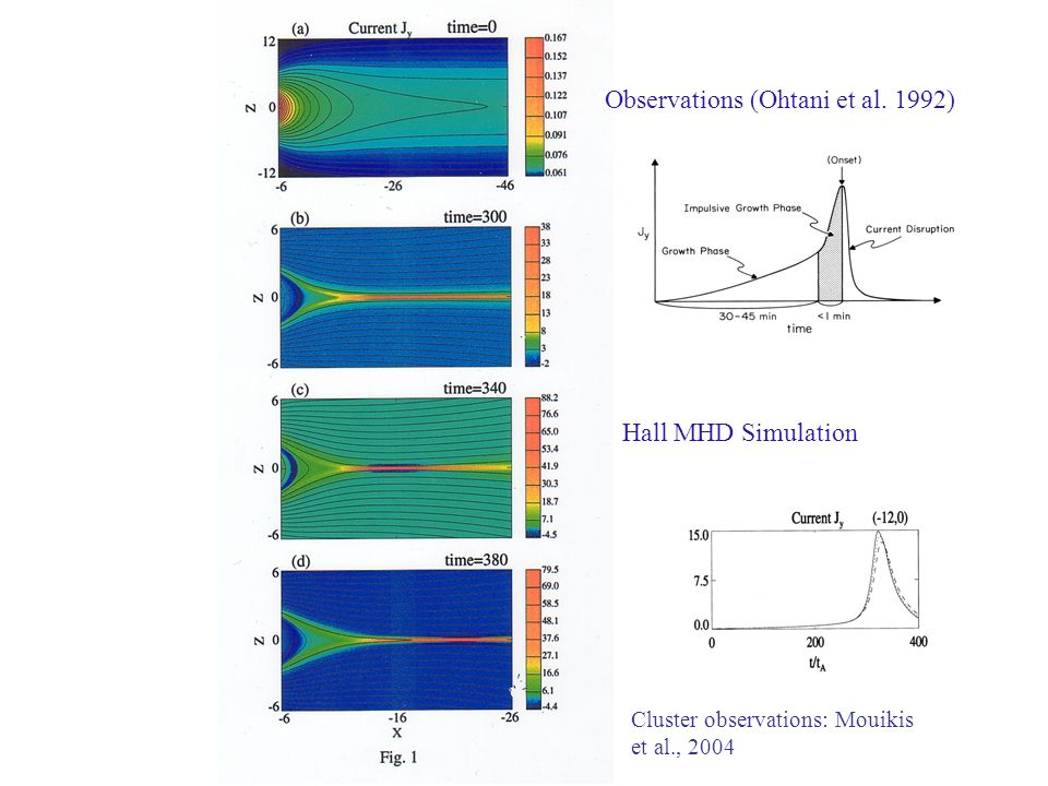 Observations (Ohtani et al. 1992)