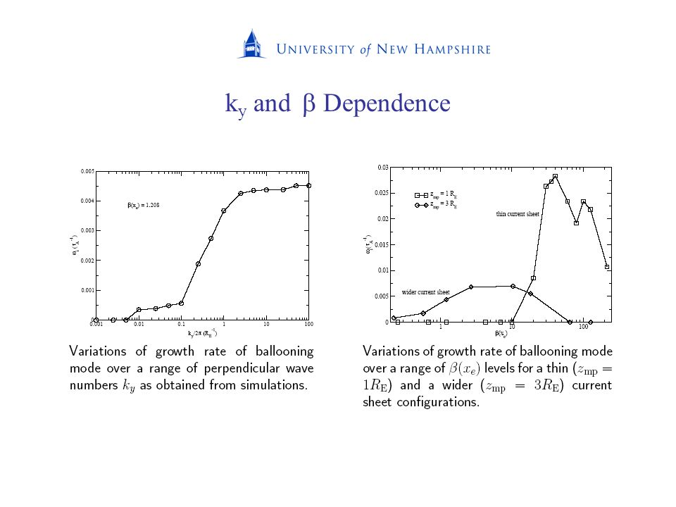 ky and  Dependence
