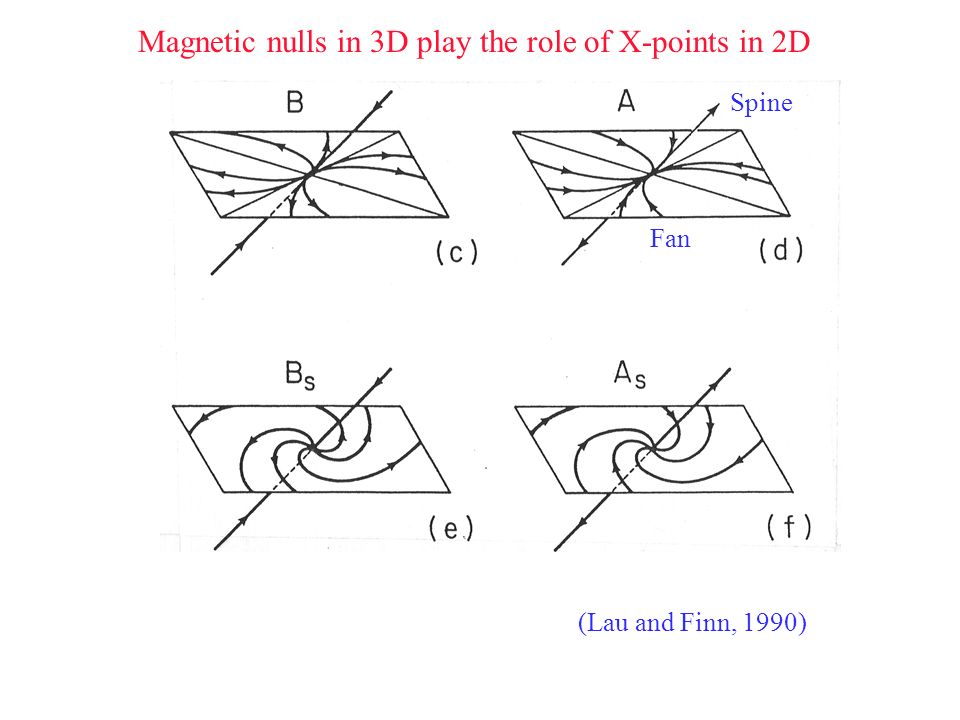 Magnetic nulls in 3D play the role of X-points in 2D