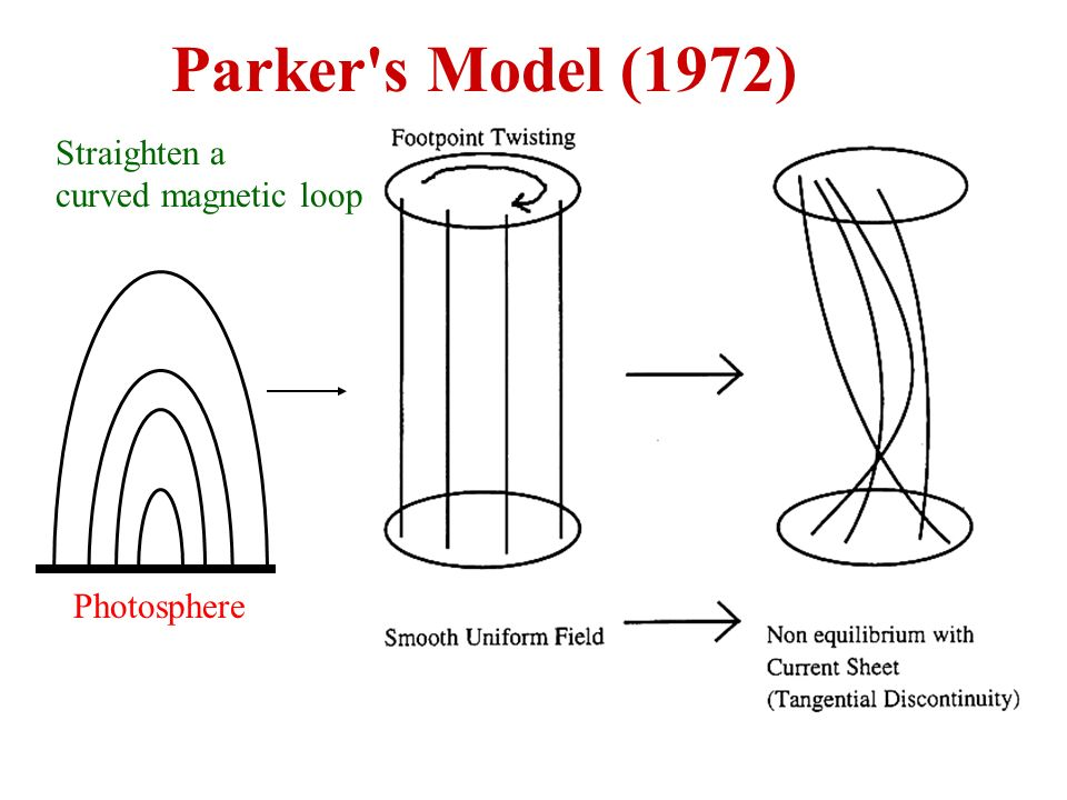Parker s Model (1972) Straighten a curved magnetic loop Photosphere