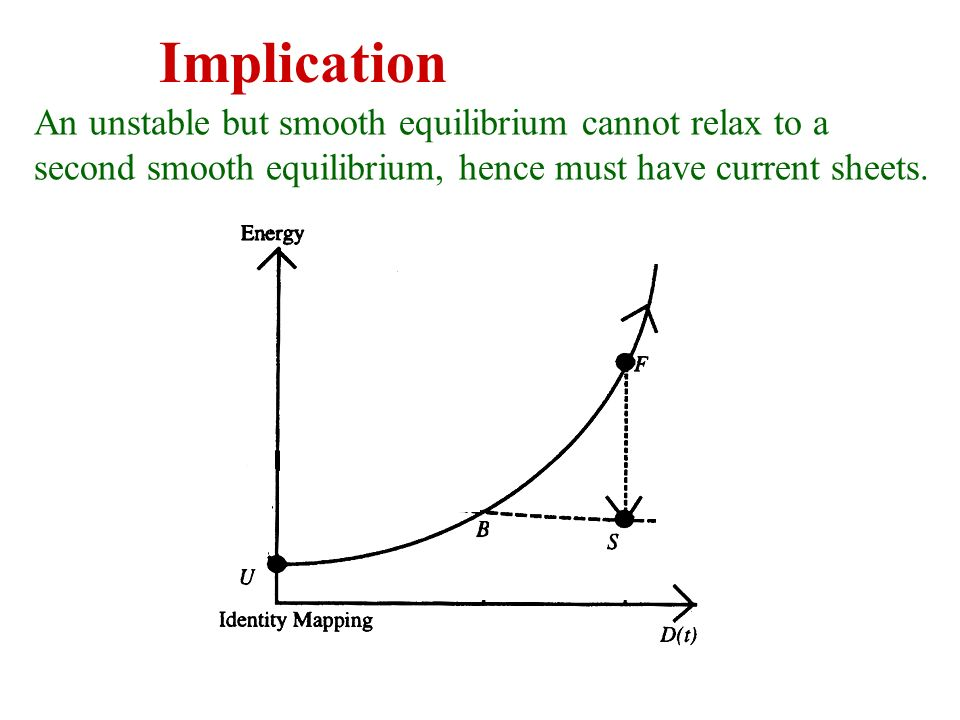 Implication An unstable but smooth equilibrium cannot relax to a