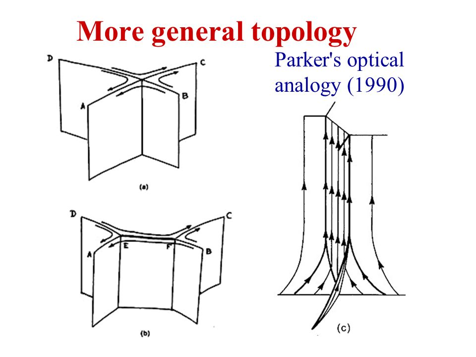More general topology Parker s optical analogy (1990)