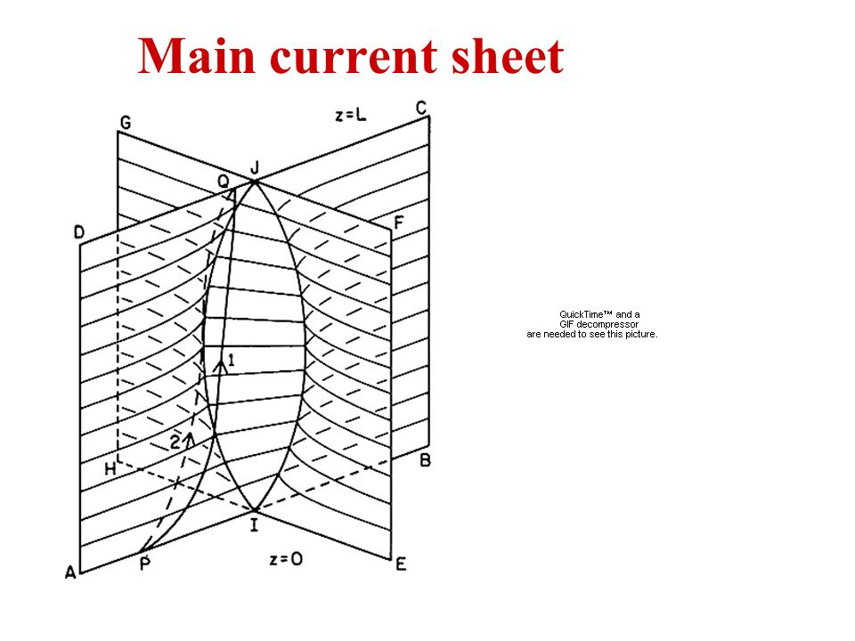 Main current sheet