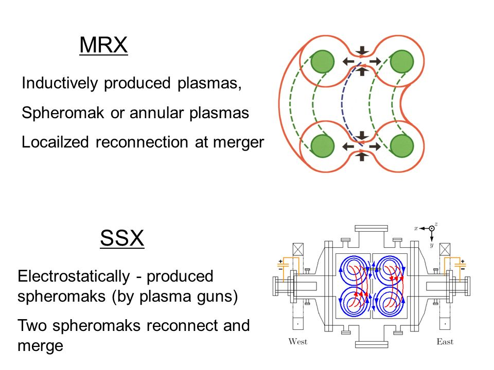 MRX SSX Inductively produced plasmas, Spheromak or annular plasmas