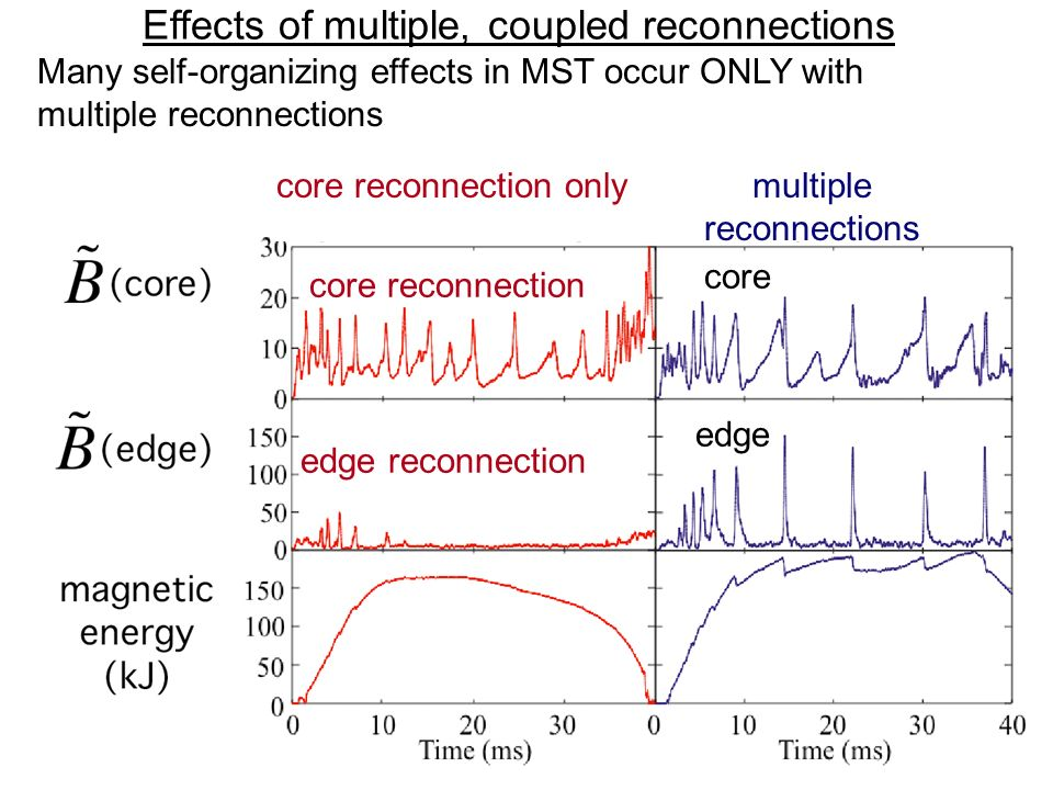 Effects of multiple, coupled reconnections