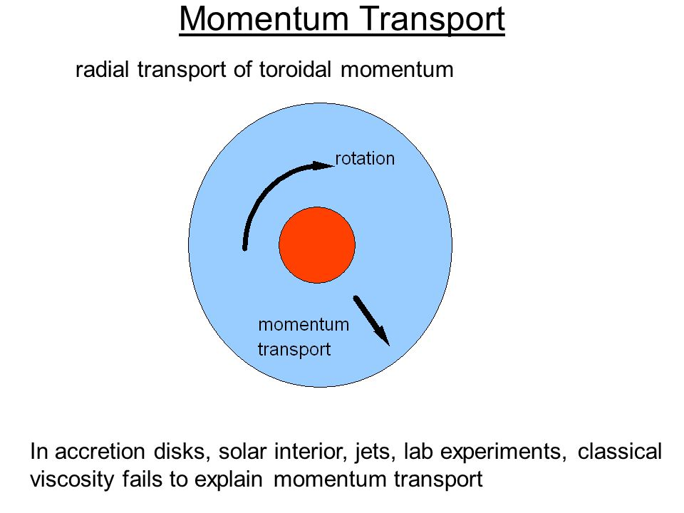 Momentum Transport radial transport of toroidal momentum