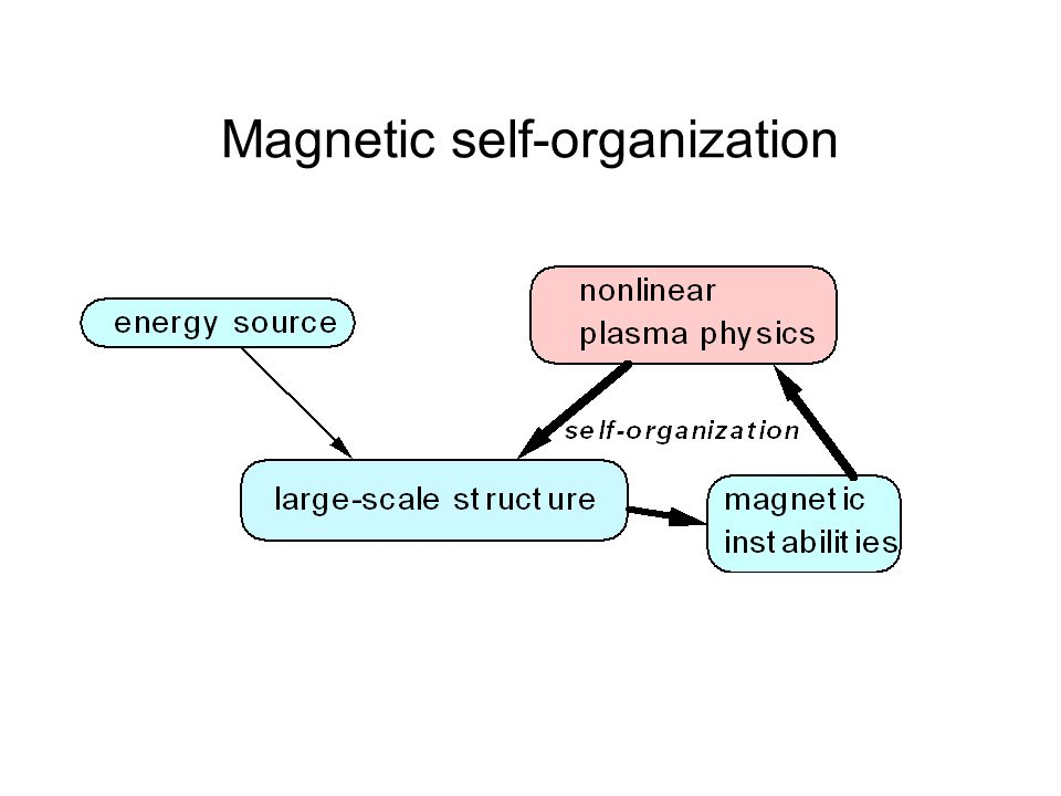 Magnetic self-organization