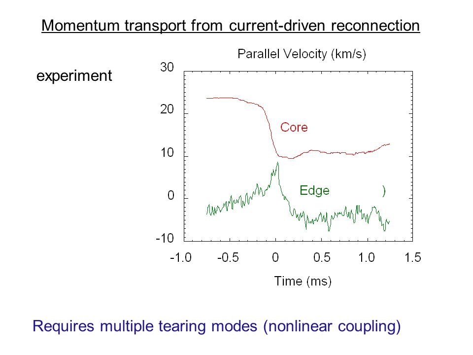 Momentum transport from current-driven reconnection