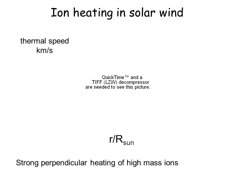 Ion heating in solar wind