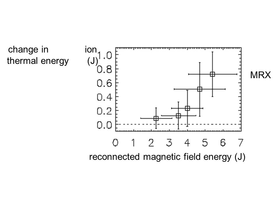 change in ion thermal energy (J)