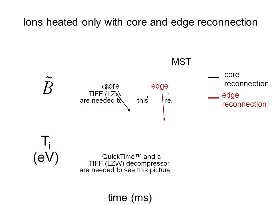 Ions heated only with core and edge reconnection