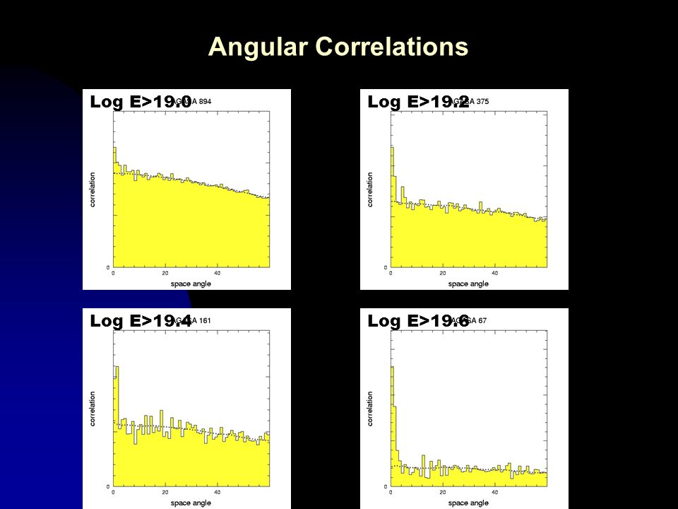 Angular Correlations Log E>19.0 Log E>19.2 Log E>19.4