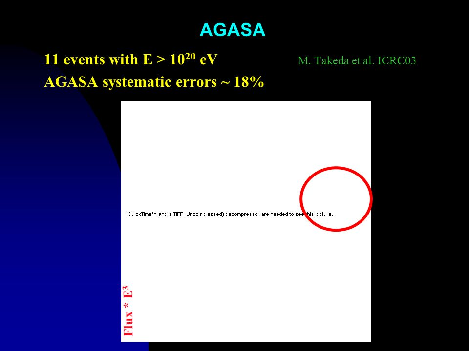 AGASA 11 events with E > 1020 eV M. Takeda et al. ICRC03