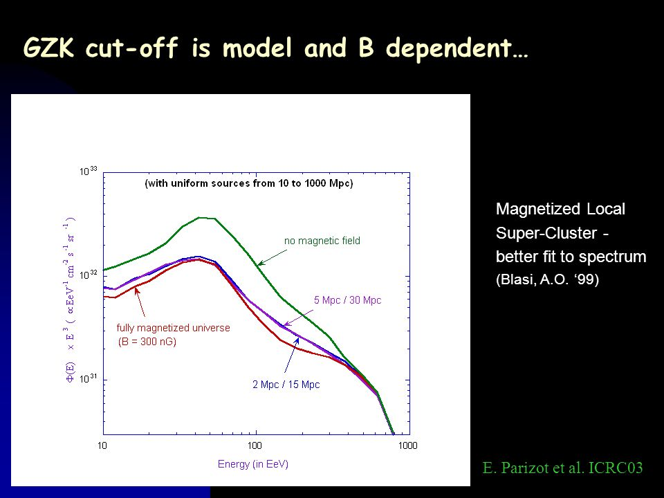 GZK cut-off is model and B dependent…