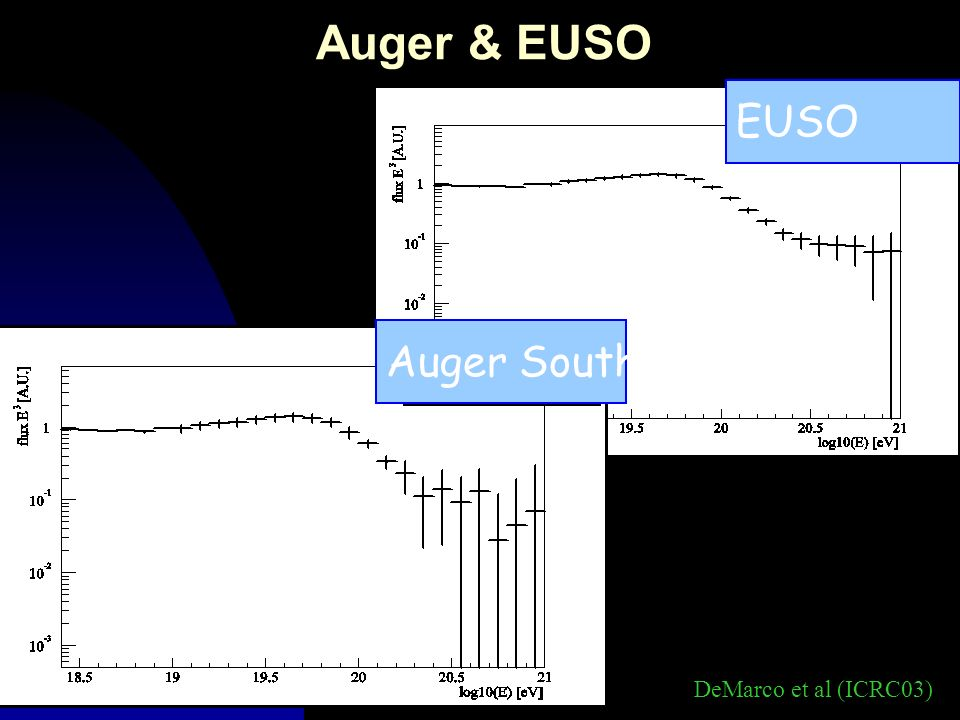Auger & EUSO EUSO Auger South DeMarco et al (ICRC03)