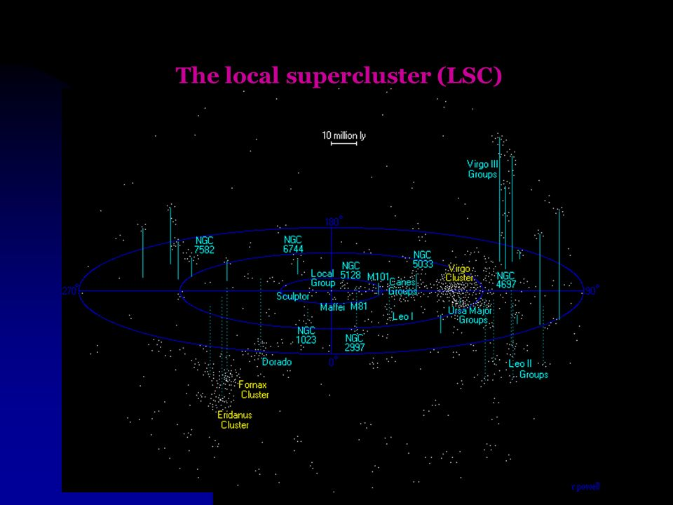 The local supercluster (LSC)